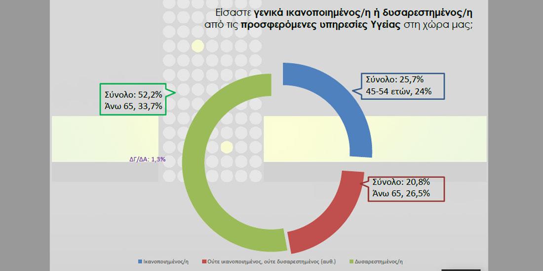 Έρευνα ΙΣΘ: Οι περισσότεροι στη Θεσσαλονίκη είναι δυσαρεστημένοι από τη δημόσια υγεία...